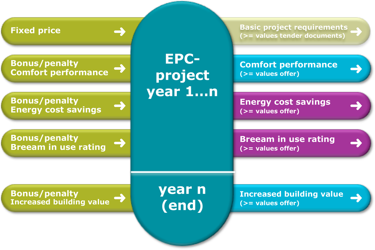 smartEPC, an innovative model for energy, comfort, maintenance, building value & third party building certification performance contracting